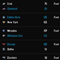 NBA Final Scores